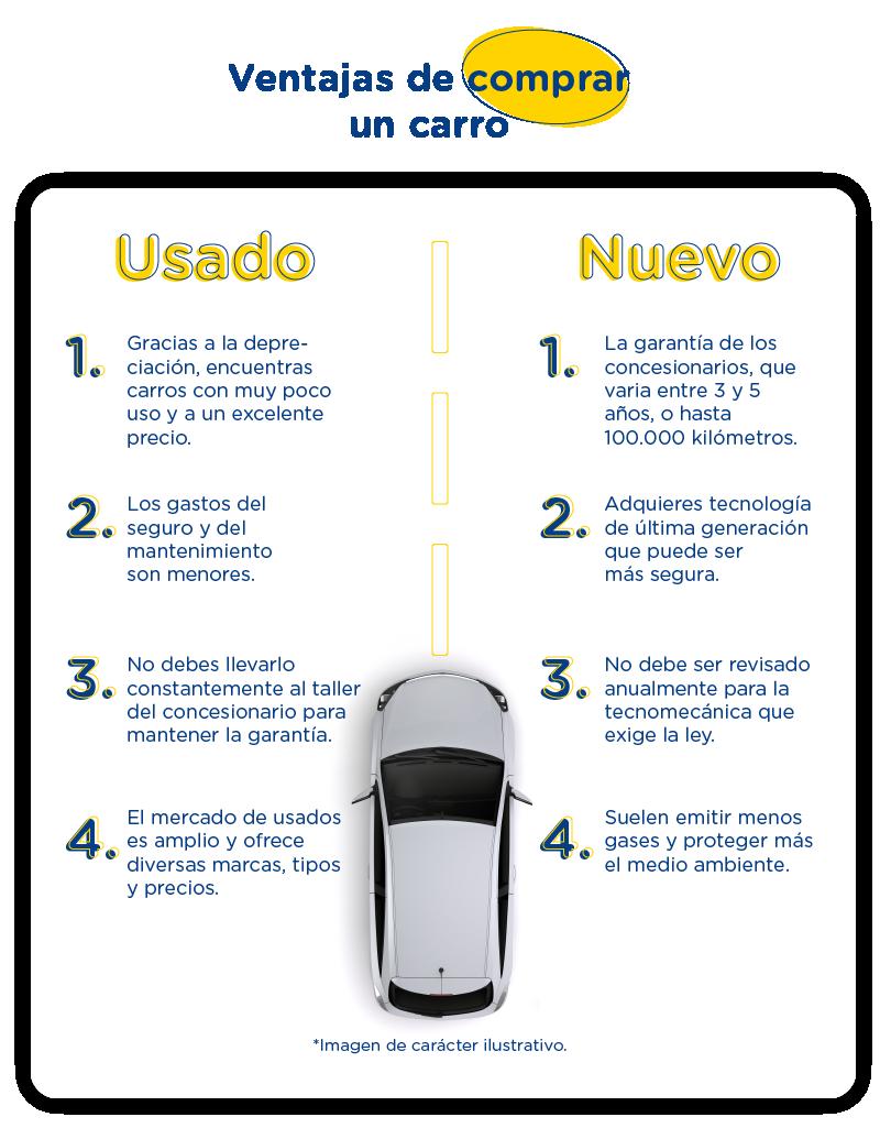 H2-infográfico-ventajas de comprar un carro