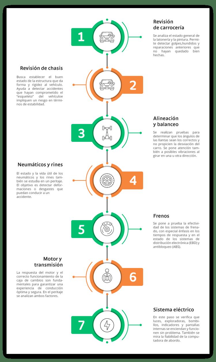 Infografico-H2 ¿Cómo se hace un peritaje vehicular_